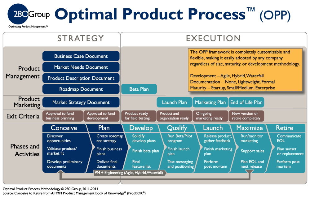 basic components of marketing process The process of communication adler and towne describe communication as a process between at least two people that begins when one person wants to communicate with another.