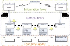 Value Stream Mapping naudojimas įmonės valdyme