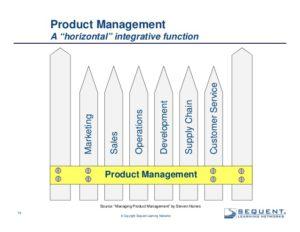 Vadovavimas produktų vadovams