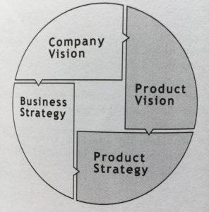 kokia yra produktų įvairinimo strategija)