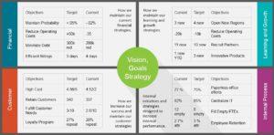 Balanced scorecard - strategijos įgyvendinimo įrankis
