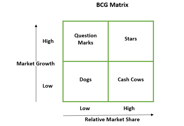 bcg matrix of bskyb The boston consulting group's product portfolio matrix (bcg) is designed to help with long-term strategic planning we give bcg matrix examples to help you.