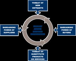 M. Porter penkių jėgų analizė