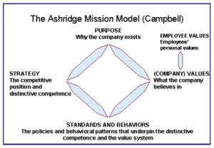 Misijos konstravimo įrankis - Ashridge Mission Model